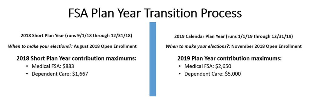FSA Plan Year Transition Process